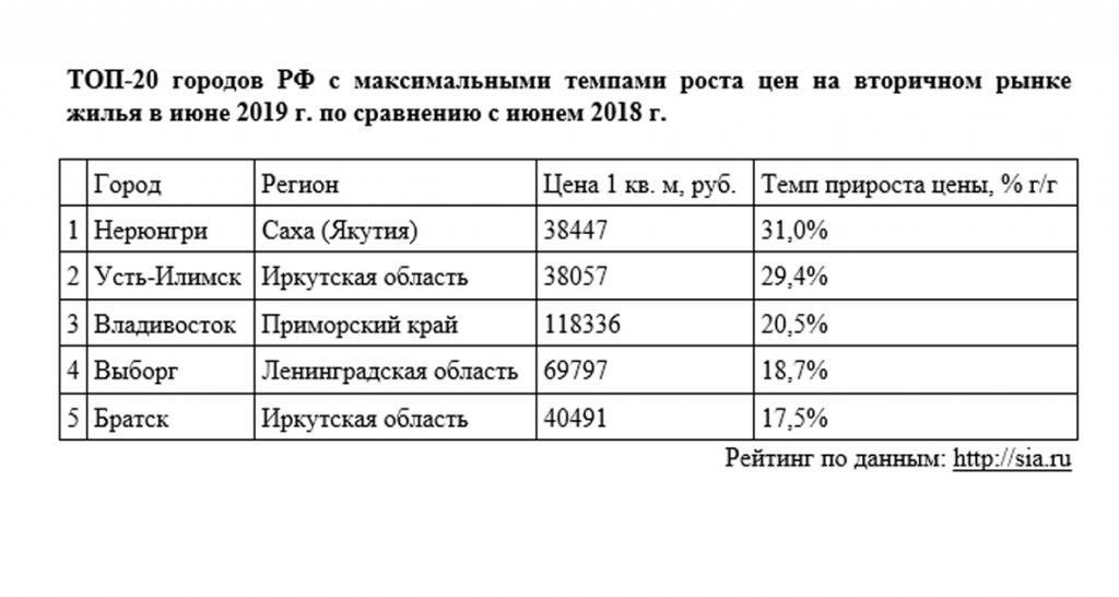 Второе место по стране. Усть-Илимск вошел в ТОП-5 городов России с максимальными темпами роста цен на вторичном рынке жилья