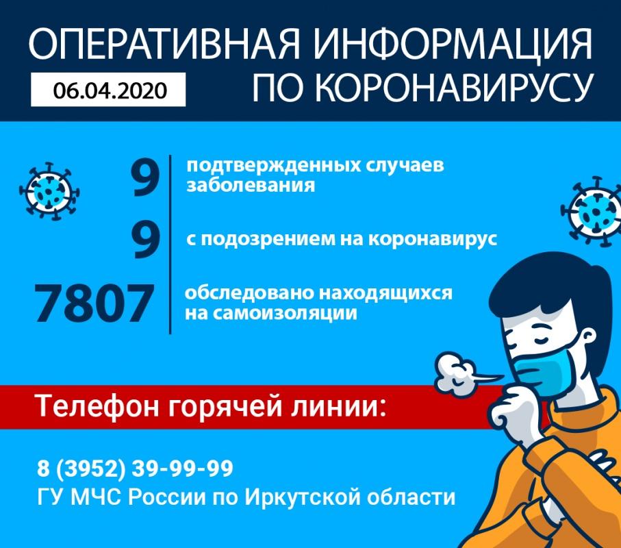 На утро 6 апреля в Иркутской области официально подтверждено 9 случаев коронавируса