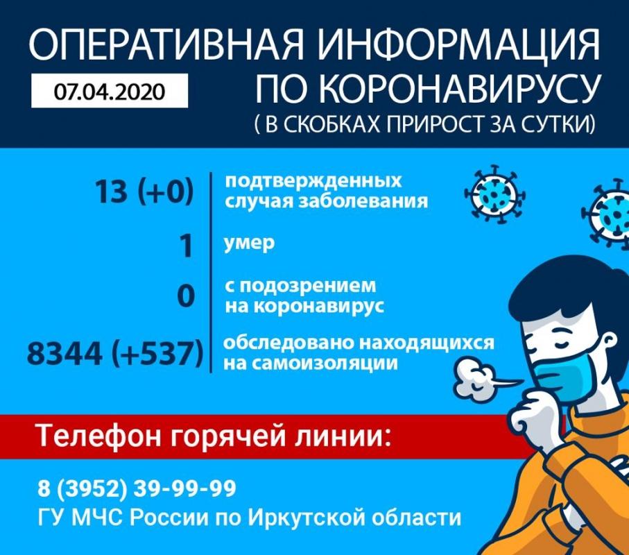 По данным на утро 7 апреля, в Приангарье официально подтверждено 13 случаев коронавируса