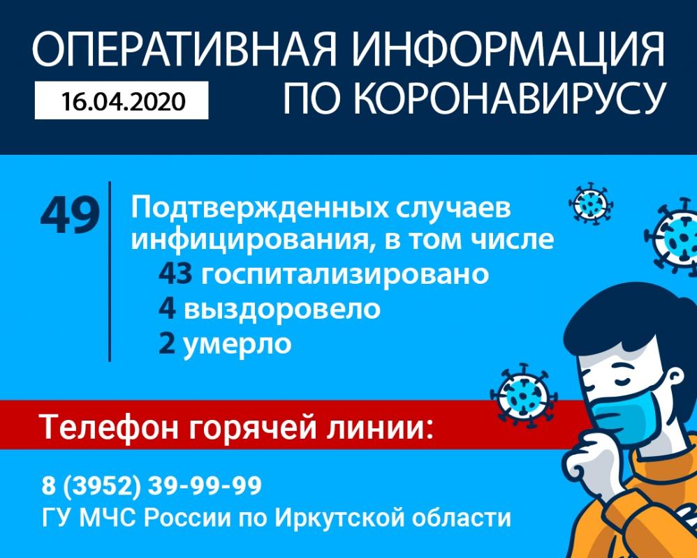 Оперативная информация по коронавирусу в Иркутской области на утро 16 апреля