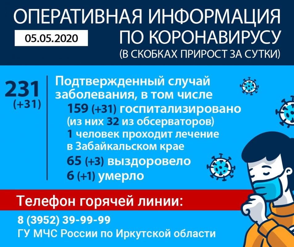 В Иркутской области умер еще один пациент, зараженный коронавирусом. Оперативная информация на утро 5 мая
