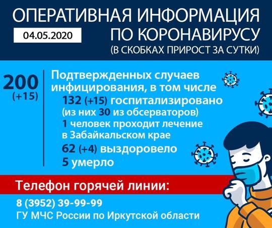 Оперативная информация по коронавирусу в Иркутской области на утро 4 мая