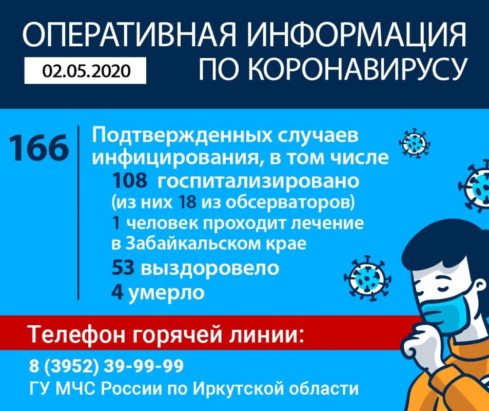 Оперативная информация по коронавирусу в Иркутской области на утро 2 мая