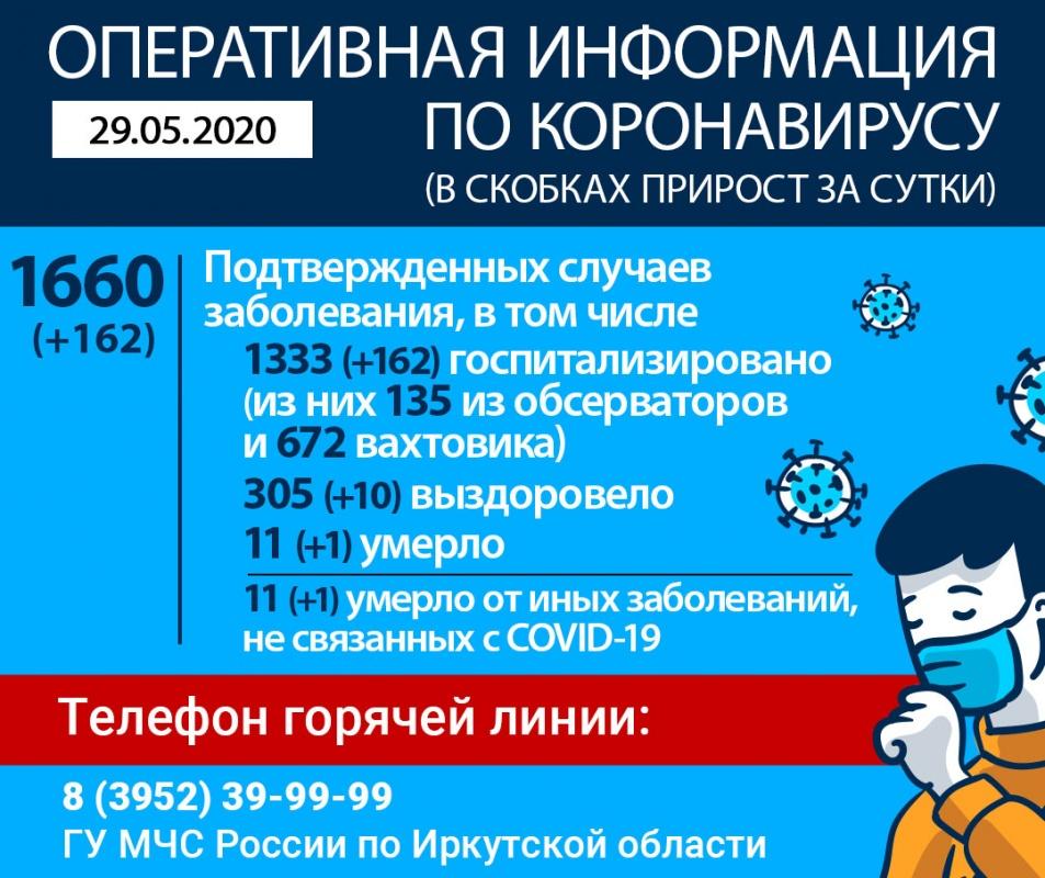В Иркутской области от COVID-19 скончался еще один пациент. Оперативная информация по коронавирусу на утро 29 мая (дополнено)