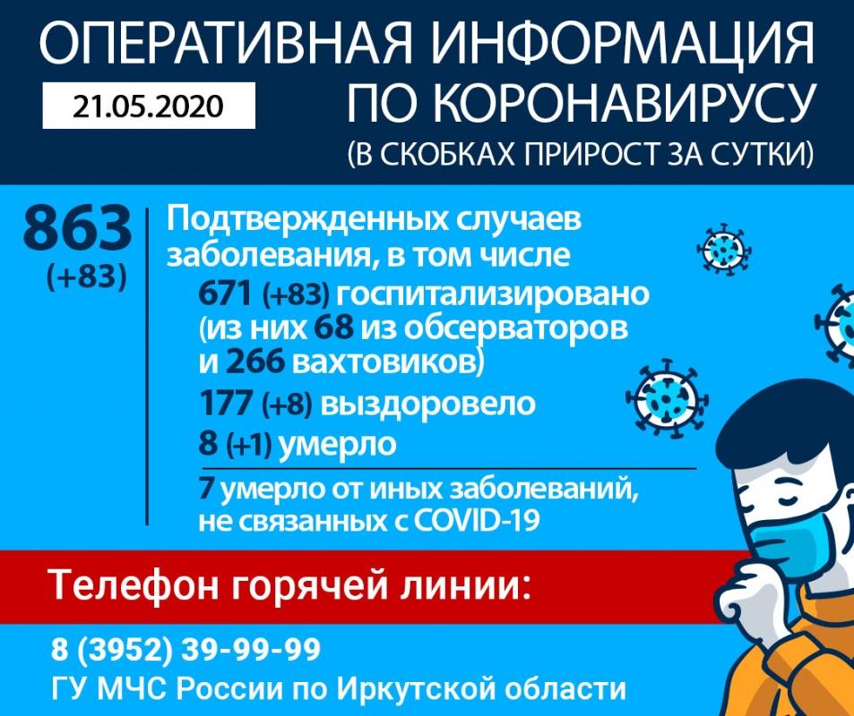 В Иркутской области от коронавируса умер еще один человек. Оперативная информация на утро 21 мая