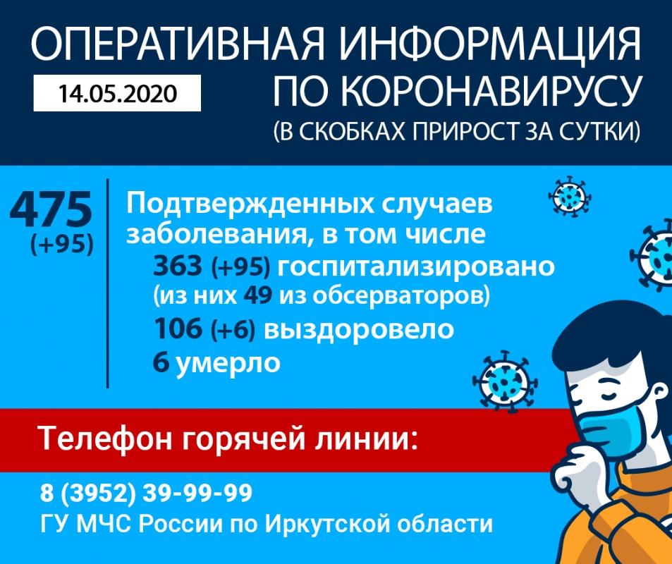 95 заболевших за сутки! Оперативная информация по коронавирусу в Иркутской области на утро 14 мая