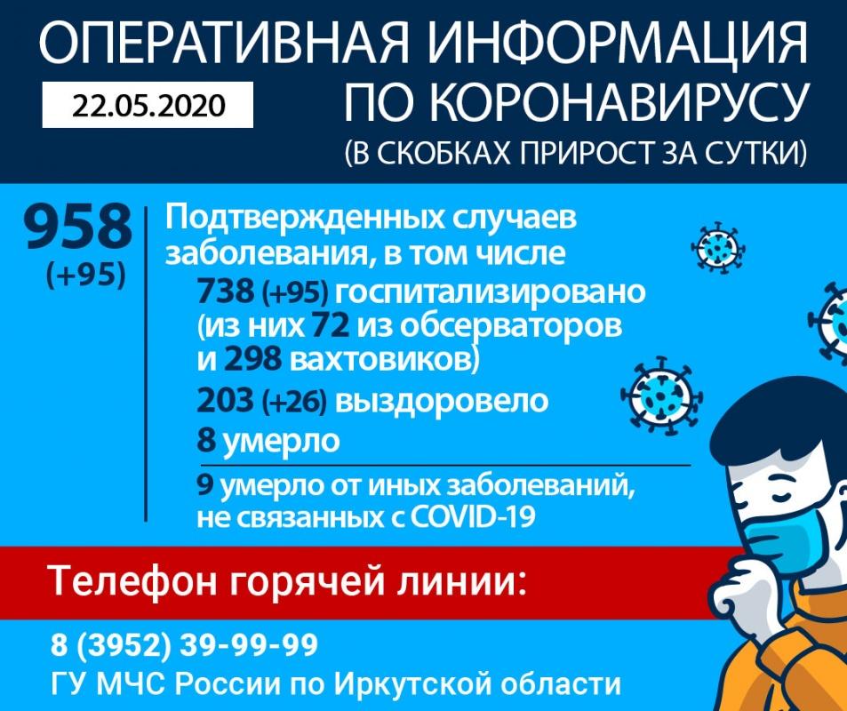 Оперативная информация по коронавирусу в Иркутской области на утро 22 мая