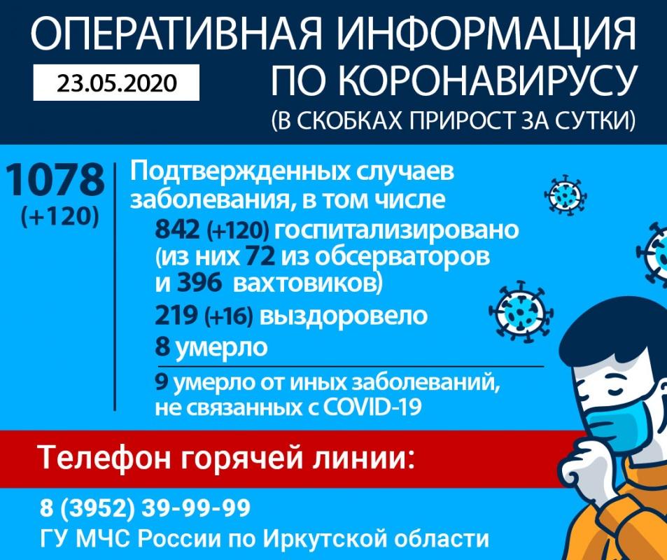 Оперативная информация по коронавирусу в Иркутской области на 23 мая