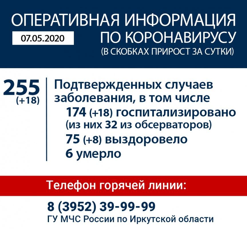 Оперативная информация по коронавирусу в Иркутской области на утро 7 мая
