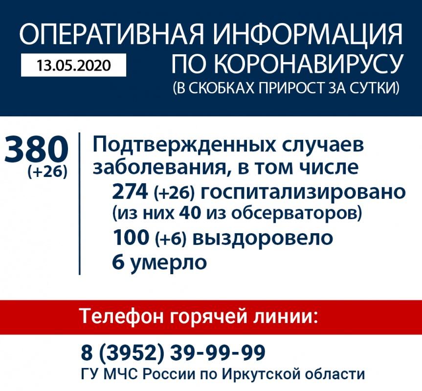 Оперативная информация по коронавирусу в Иркутской области на утро 13 мая