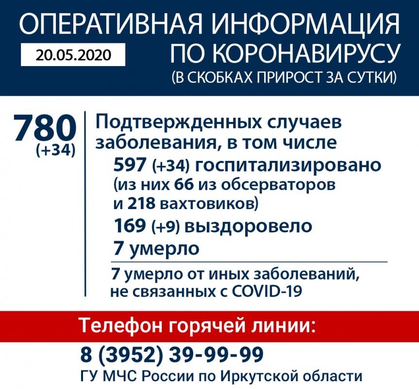 Оперативная информация по коронавирусу в Иркутской области на утро 20 мая