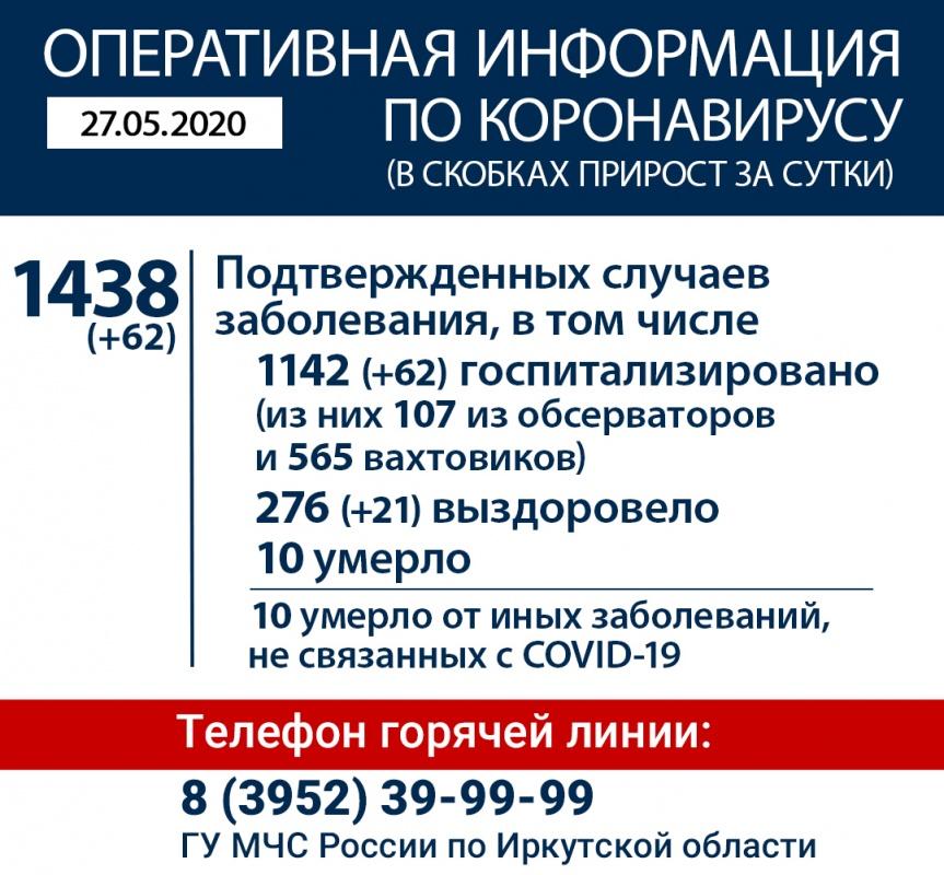 Информация по коронавирусу в Иркутской области на 27 мая