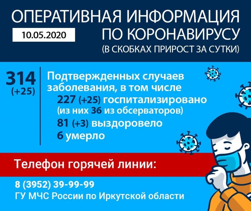 Оперативная информация по коронавирусу в Иркутской области на утро 10 мая