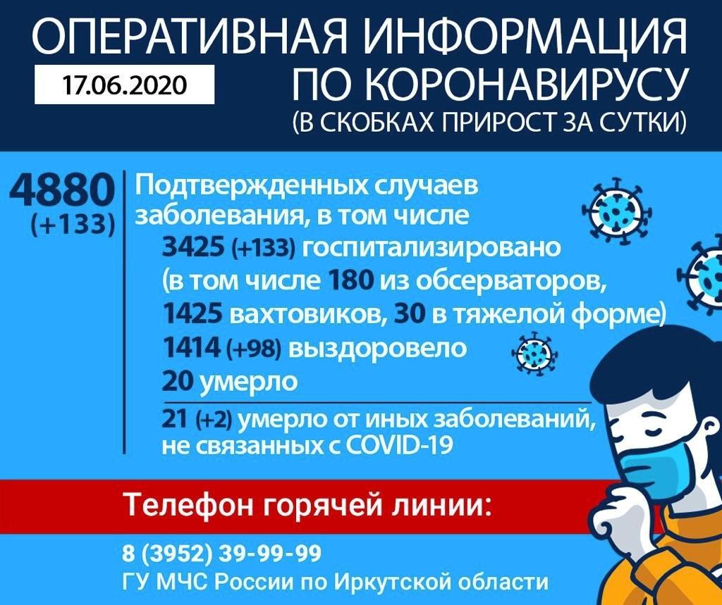 Оперативная информация по коронавирусу на утро 17 июня