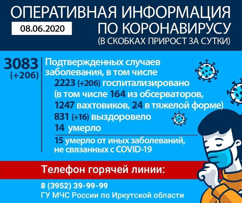 Информация по коронавирусу в Иркутской области на утро 8 июня