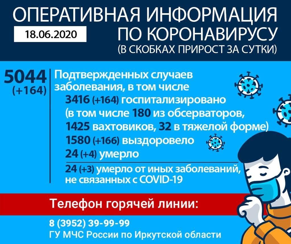 Число заболевших коронавирусом в Иркутской области превысило отметку в 5 000 человек, еще 7 пациентов скончались. Оперативная информация на утро 18 июня