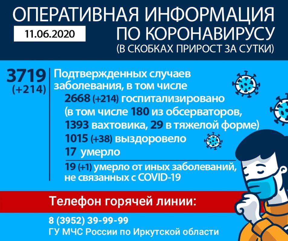 Оперативная информация по коронавирусу на утро 11 июня