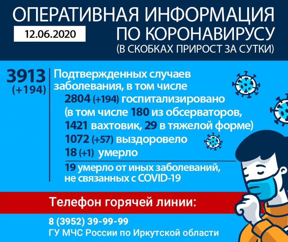 Оперативная информация по коронавирусу на утро 12 июня