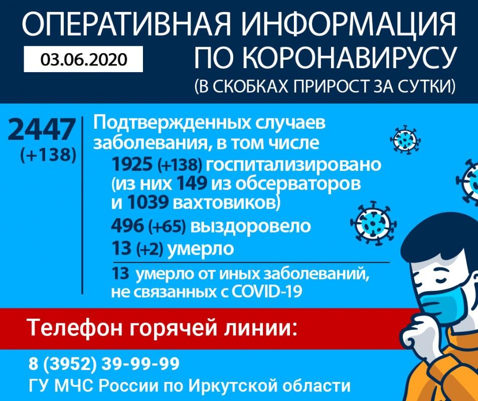 В Иркутской области от COVID-19 скончались 2 пациента. Оперативная информация по коронавирусу на утро 3 июня