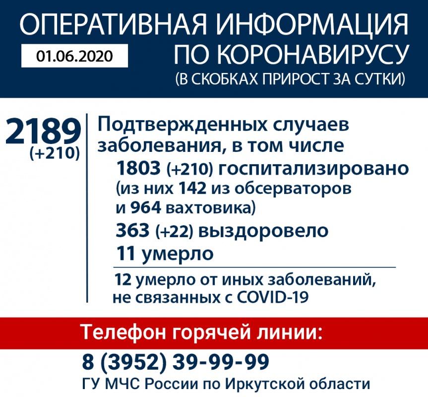 Информация по коронавирусу в Иркутской области на утро 1 июня