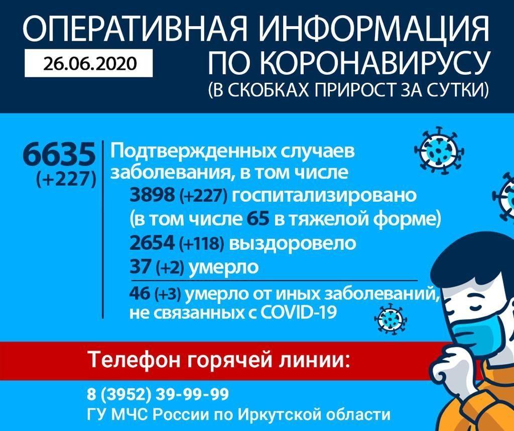 Оперативная информация по коронавирусу в Иркутской области на утро 26 июня