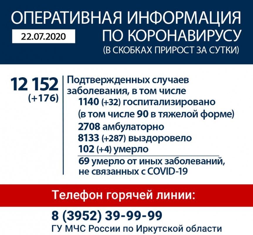 Оперативная информация по коронавирусу в Иркутской области на утро 22 июля