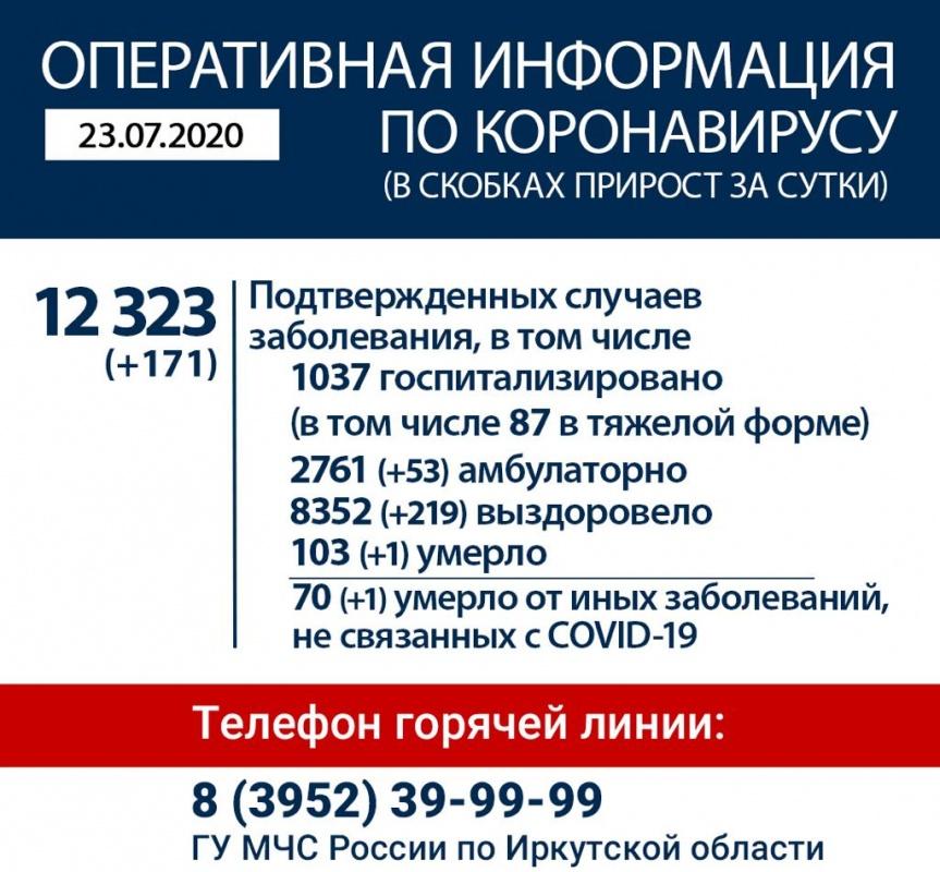 Оперативная информация по коронавирусу в Иркутской области на утро 23 июля