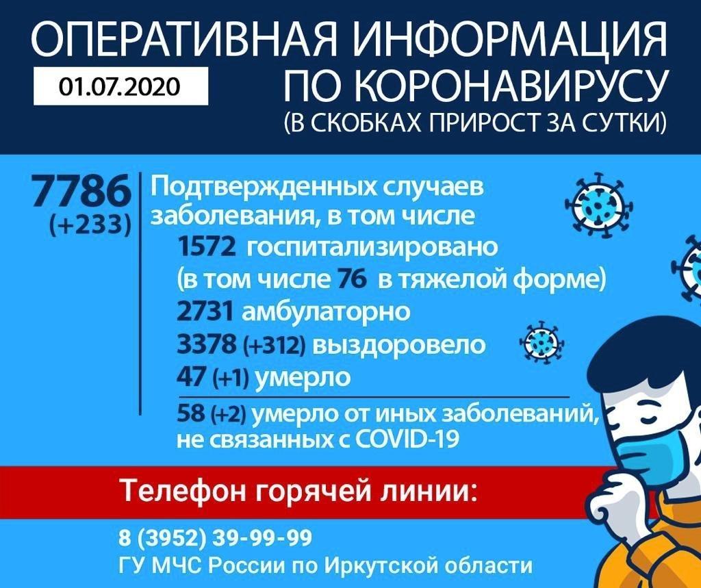 Оперативная информация по коронавирусу в Иркутской области на утро 1 июля