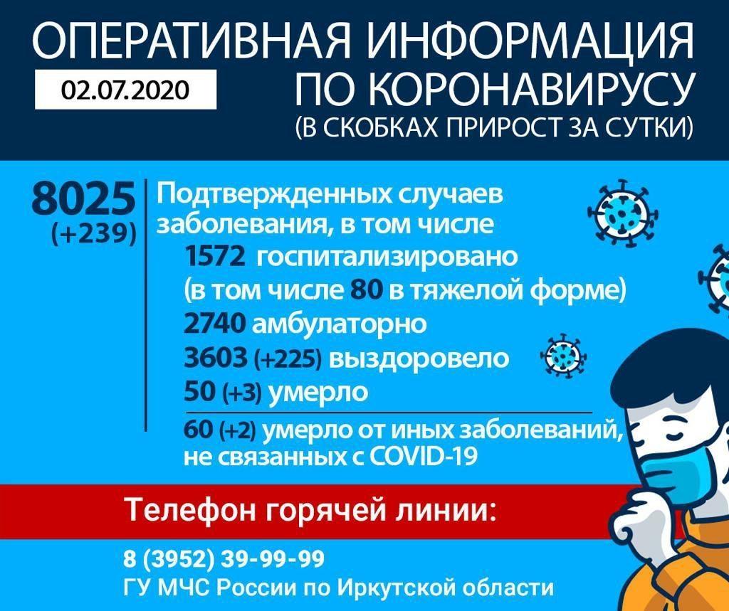 Оперативная информация по коронавирусу в Иркутской области на утро 2 июля