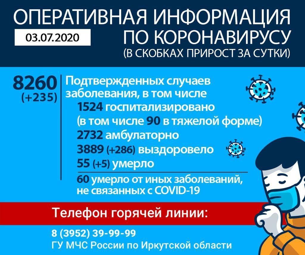 Оперативная информация по коронавирусу в Иркутской области на утро 3 июля