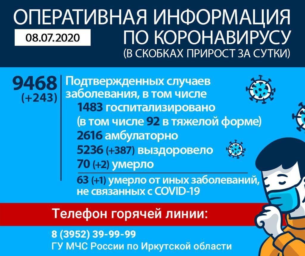 Оперативная информация по коронавирусу в Иркутской области на утро 8 июля