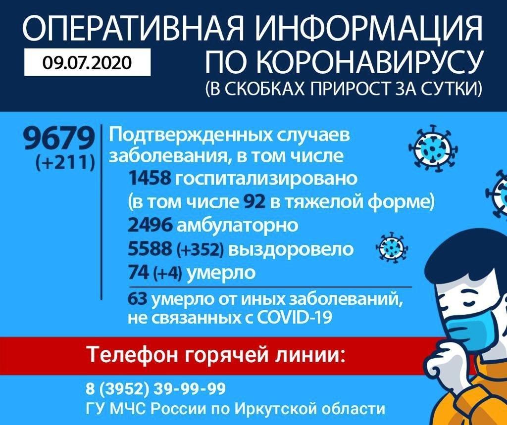 Оперативная информация по коронавирусу в Иркутской области на утро 9 июля