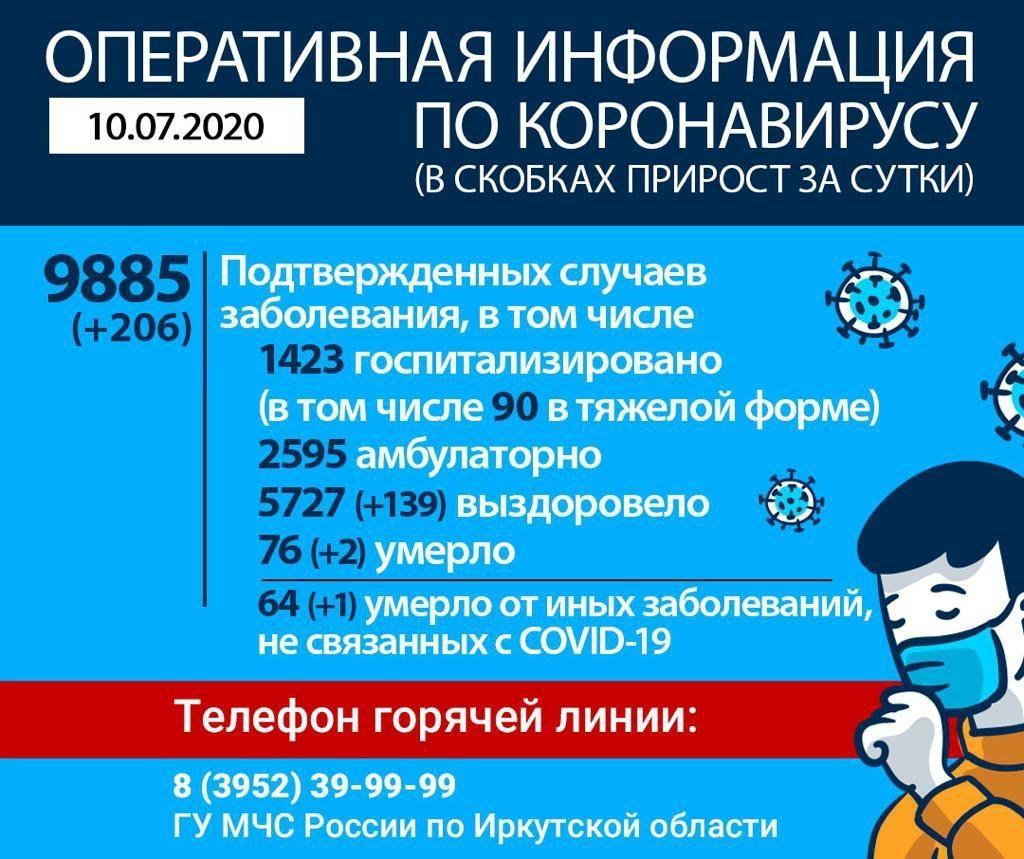 Оперативная информация по коронавирусу в Иркутской области на утро 10 июля
