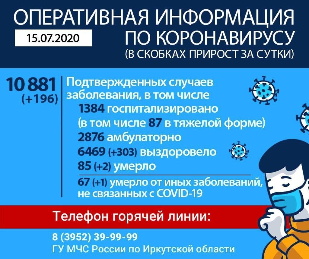 Оперативная информация по коронавирусу в Иркутской области на утро 15 июля