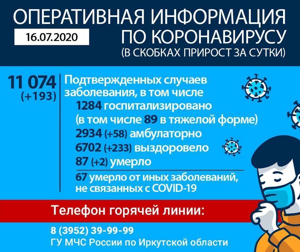 Оперативная информация по коронавирусу в Иркутской области на утро 16 июля
