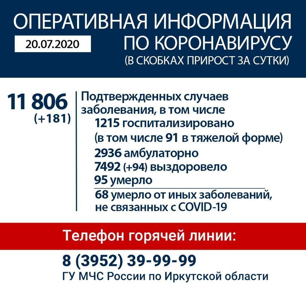 Оперативная информация по коронавирусу в Иркутской области на утро 20 июля