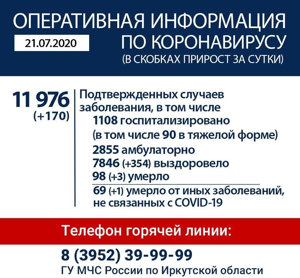 Оперативная информация по коронавирусу в Иркутской области на утро 21 июля