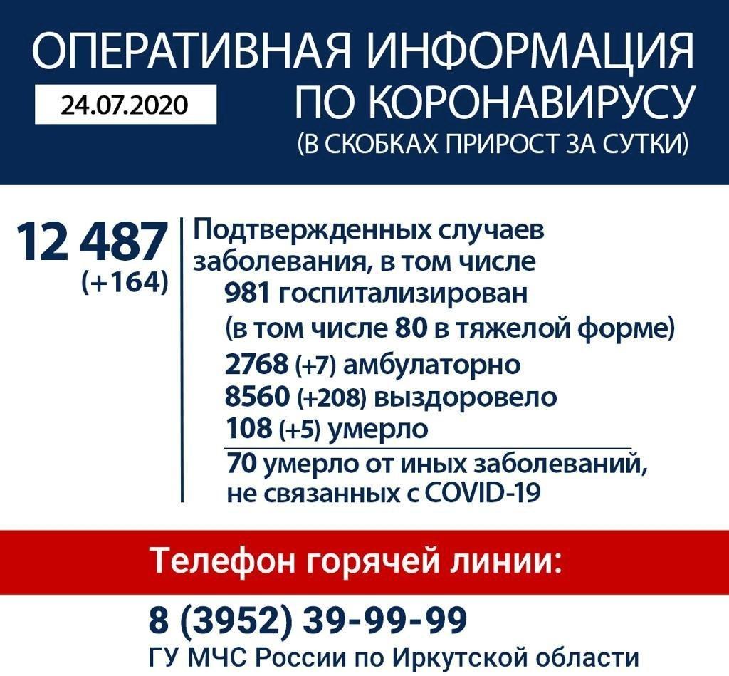 Оперативная информация по коронавирусу в Иркутской области на утро 24 июля