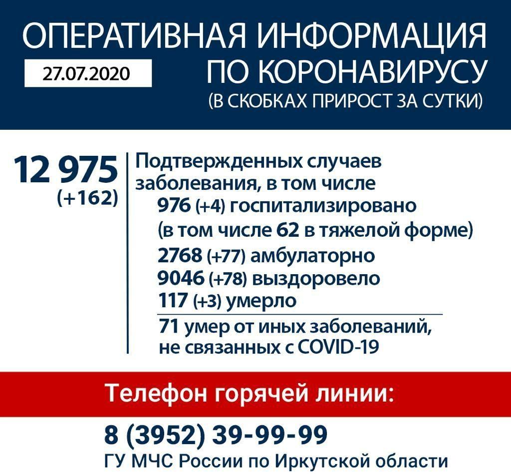 Оперативная информация по коронавирусу в Иркутской области на утро 27 июля