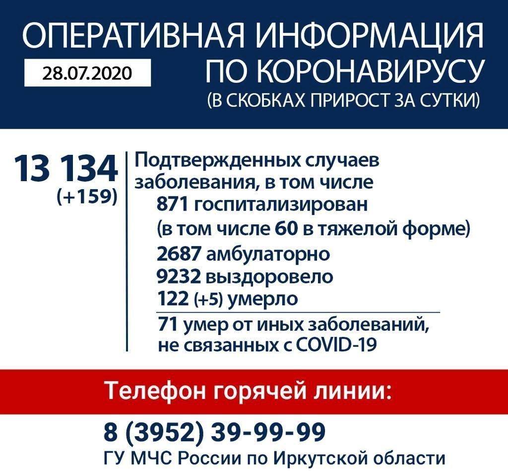 Оперативная информация по коронавирусу в Иркутской области на утро 28 июля