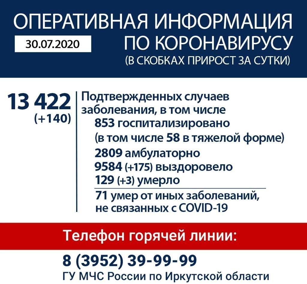 Оперативная информация по коронавирусу в Иркутской области на утро 30 июля