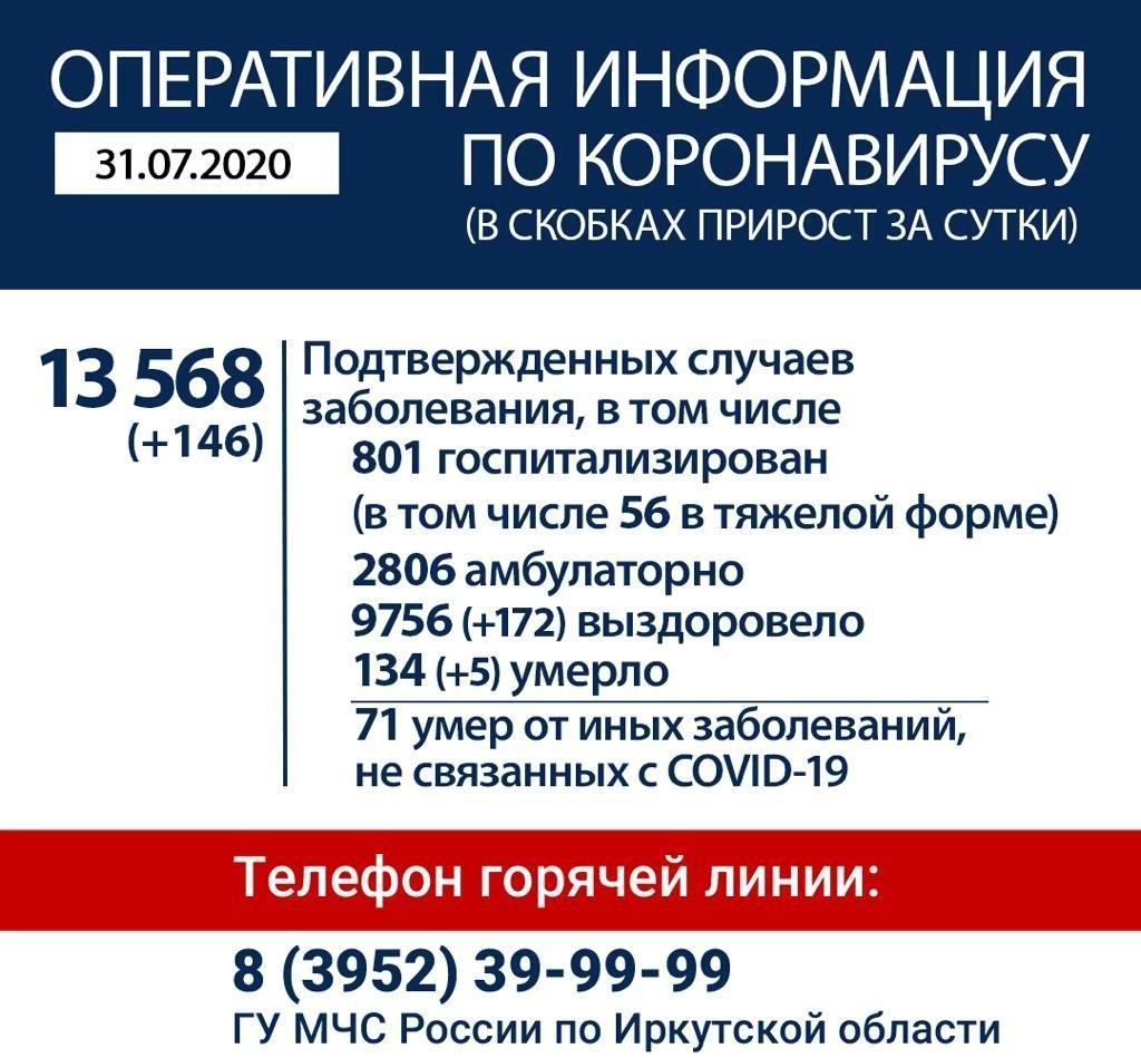 Оперативная информация по коронавирусу в Иркутской области на утро 31 июля
