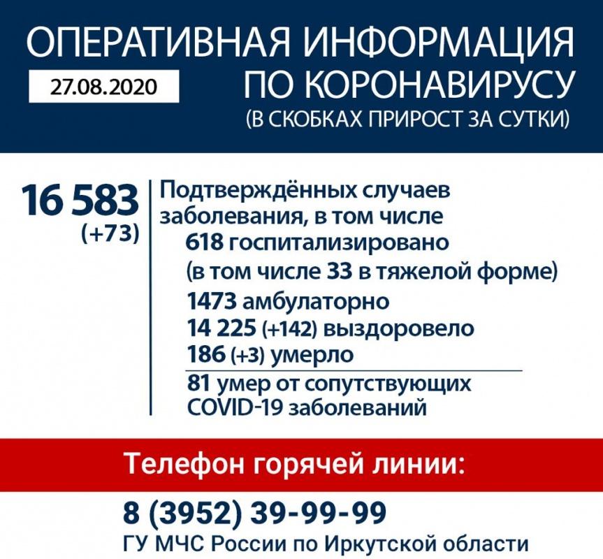 Оперативная информация по коронавирусу в Иркутской области на утро 27 августа