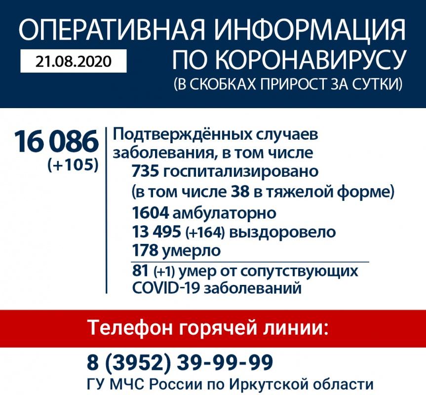 Оперативная информация по коронавирусу в Иркутской области на утро 21 августа