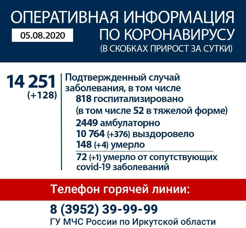 Оперативная информация по коронавирусу в Иркутской области на утро 5 августа
