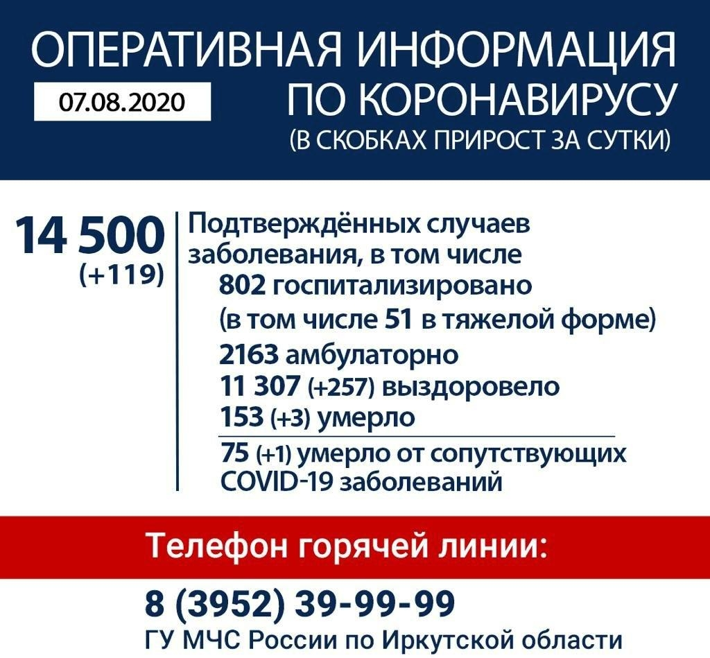 Оперативная информация по коронавирусу в Иркутской области на утро 7 августа