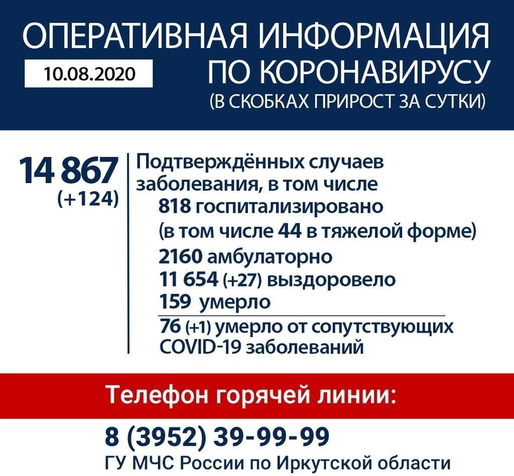 Оперативная информация по коронавирусу в Иркутской области на утро 10 августа