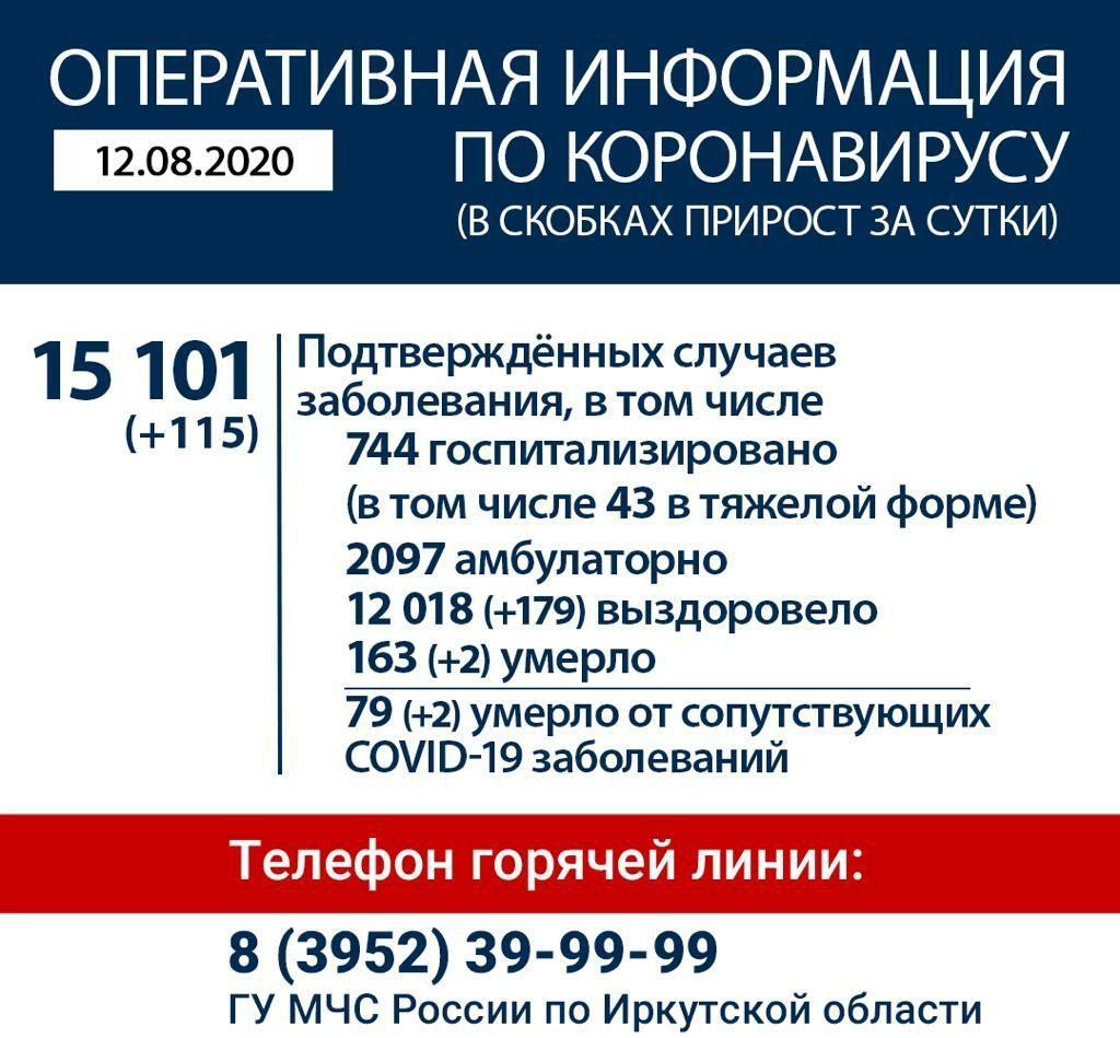 Оперативная информация по коронавирусу в Иркутской области на утро 12 августа