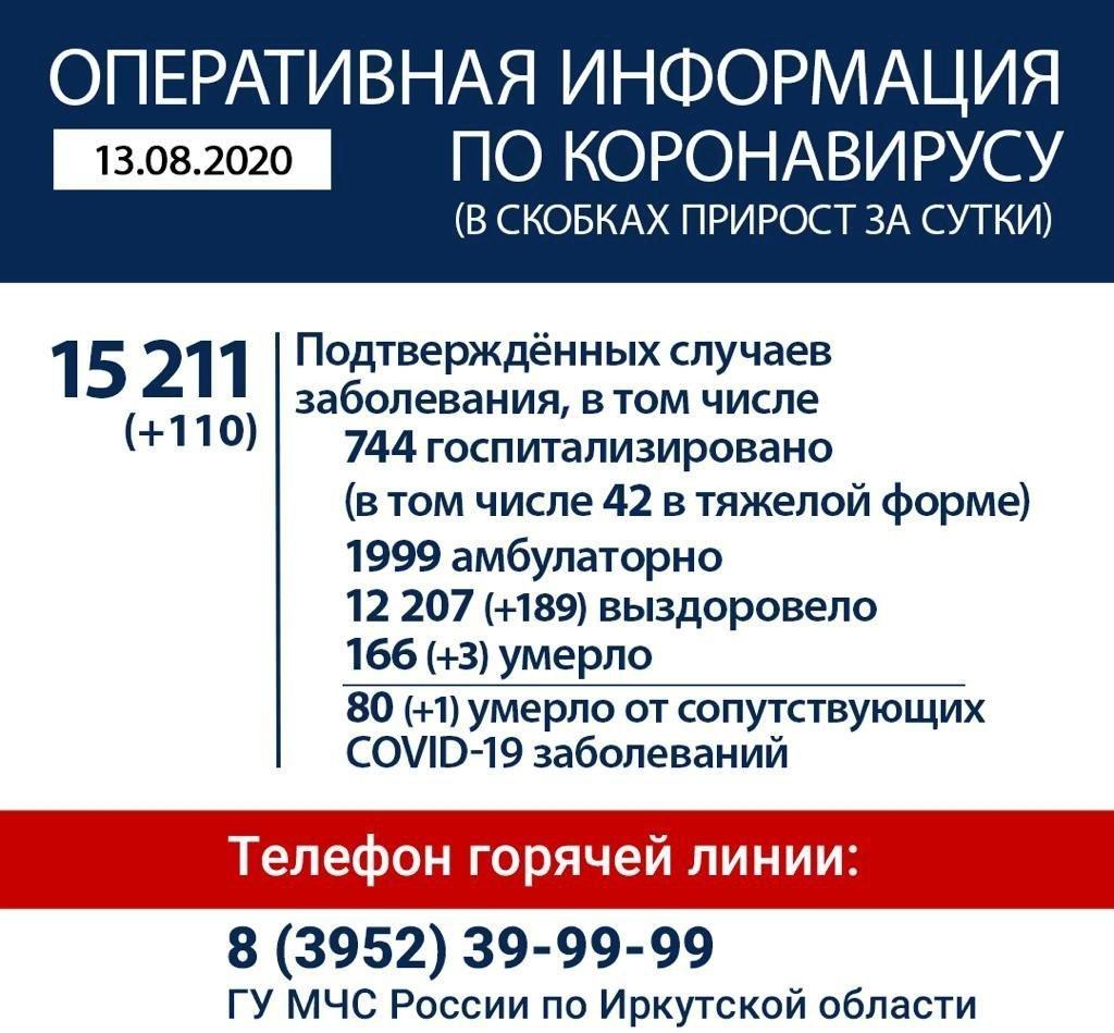 Оперативная информация по коронавирусу в Иркутской области на утро 13 августа