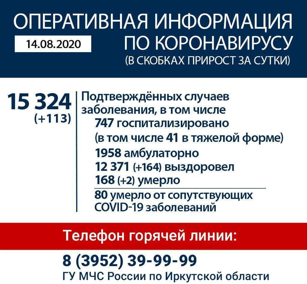 Оперативная информация по коронавирусу в Иркутской области на утро 14 августа